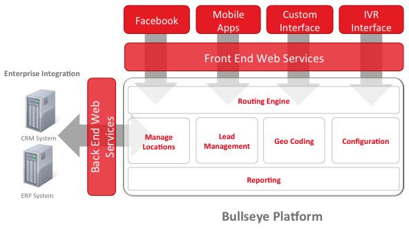 diagram of bullseye store locator app platform