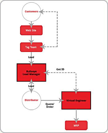 diagram of Lead Management Software architecture