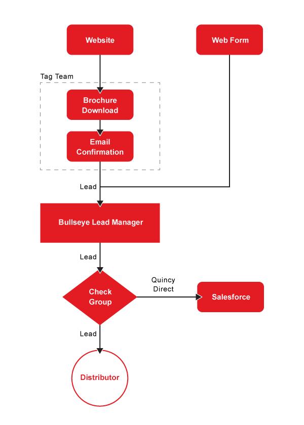 Quincy lead flow chart